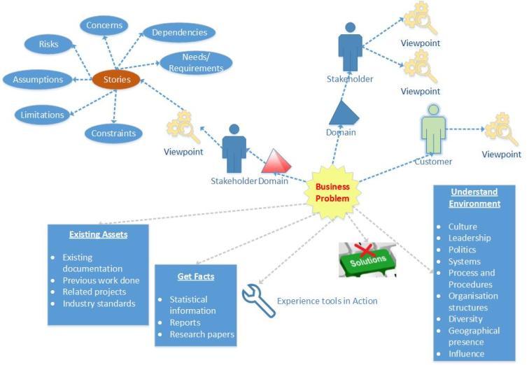 Problem Investigation Reference Model