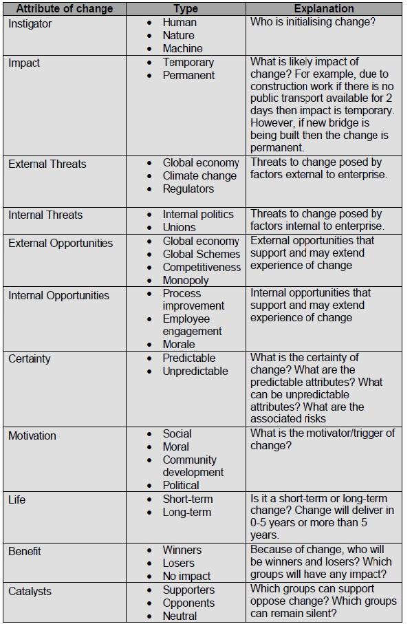 Change Definition Table (CDT)