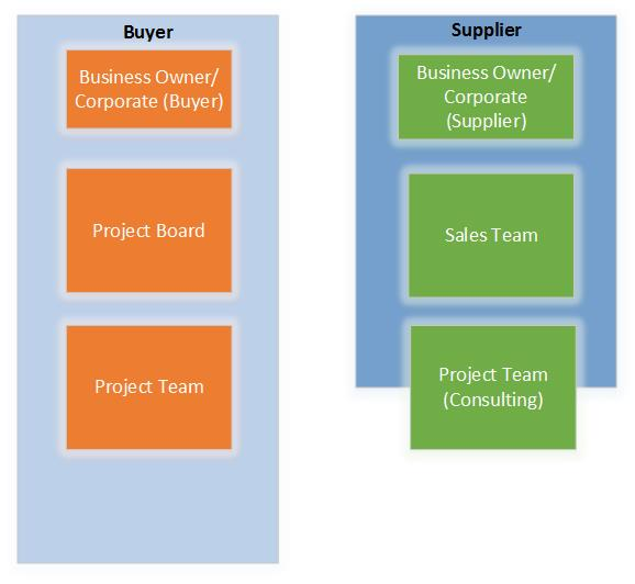 Buyer and Supplier1