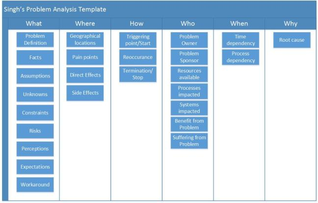Singh's Problem Analysis Template