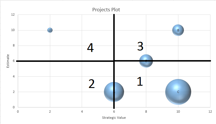 Projects plot