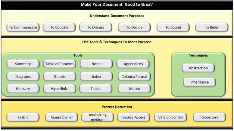 Make your document good to great1