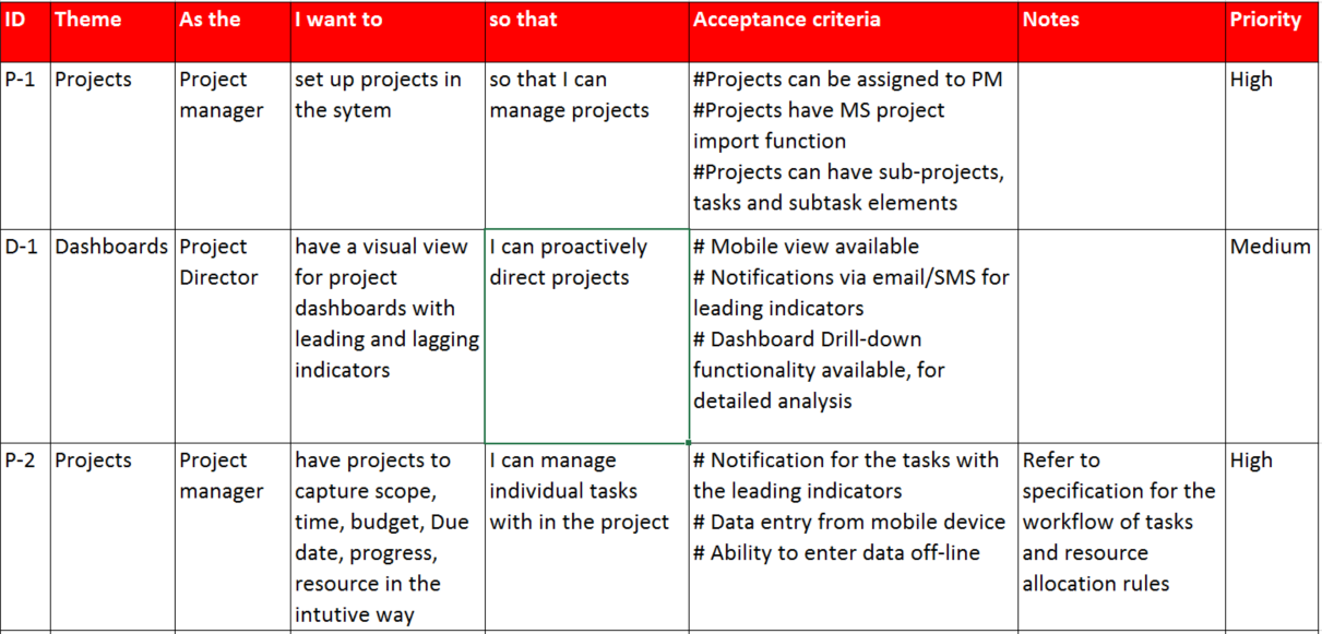 agile acceptance criteria template - how to document erp cots requirements tell stories