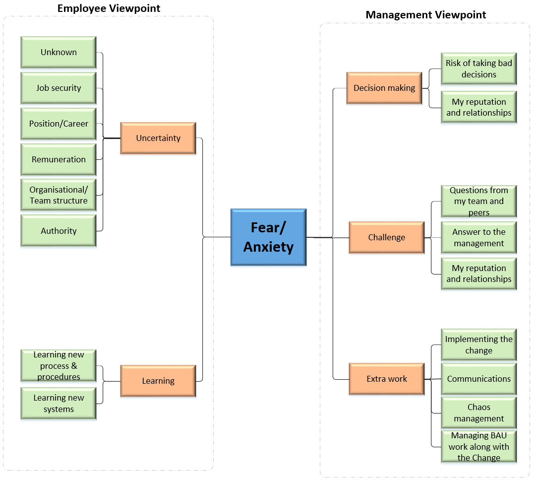 Change management root cause.PNG