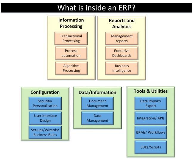 ERP - Under the hood