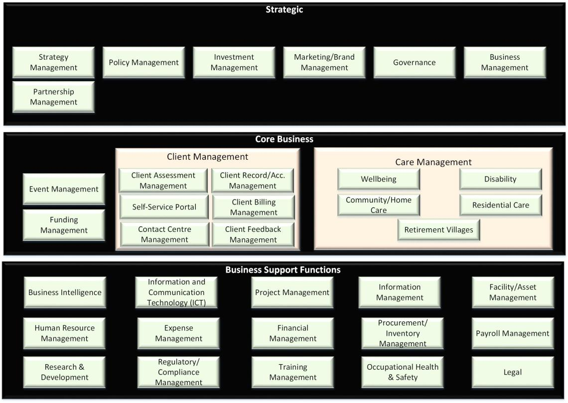 Aged Care Reference Model